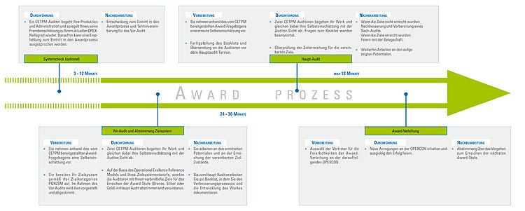 Awardprozess