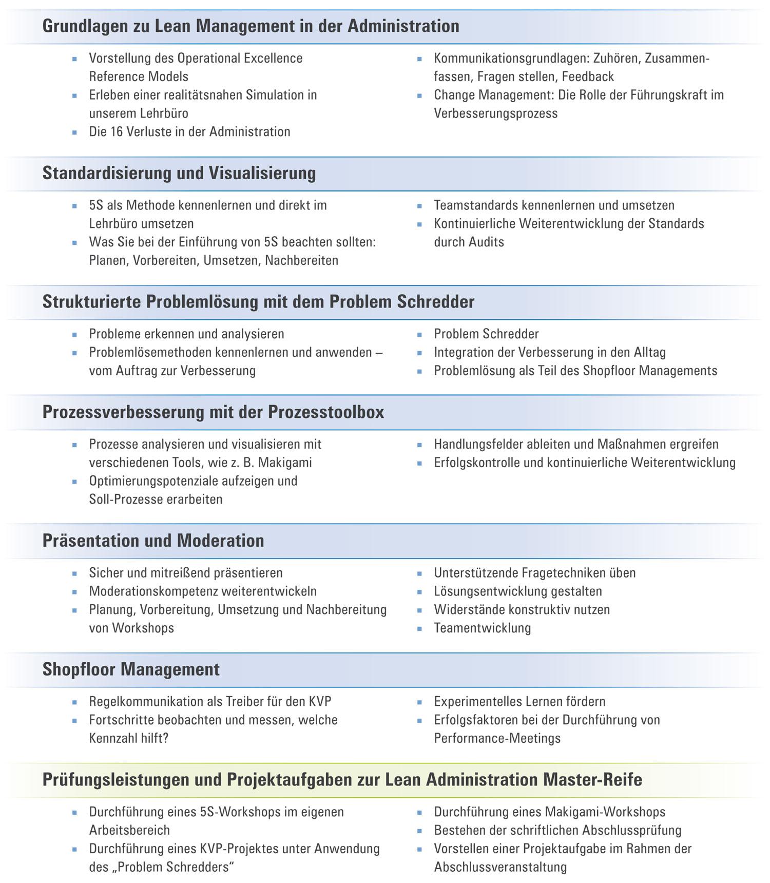 Seminarinhalte Certified Lean Administration Master