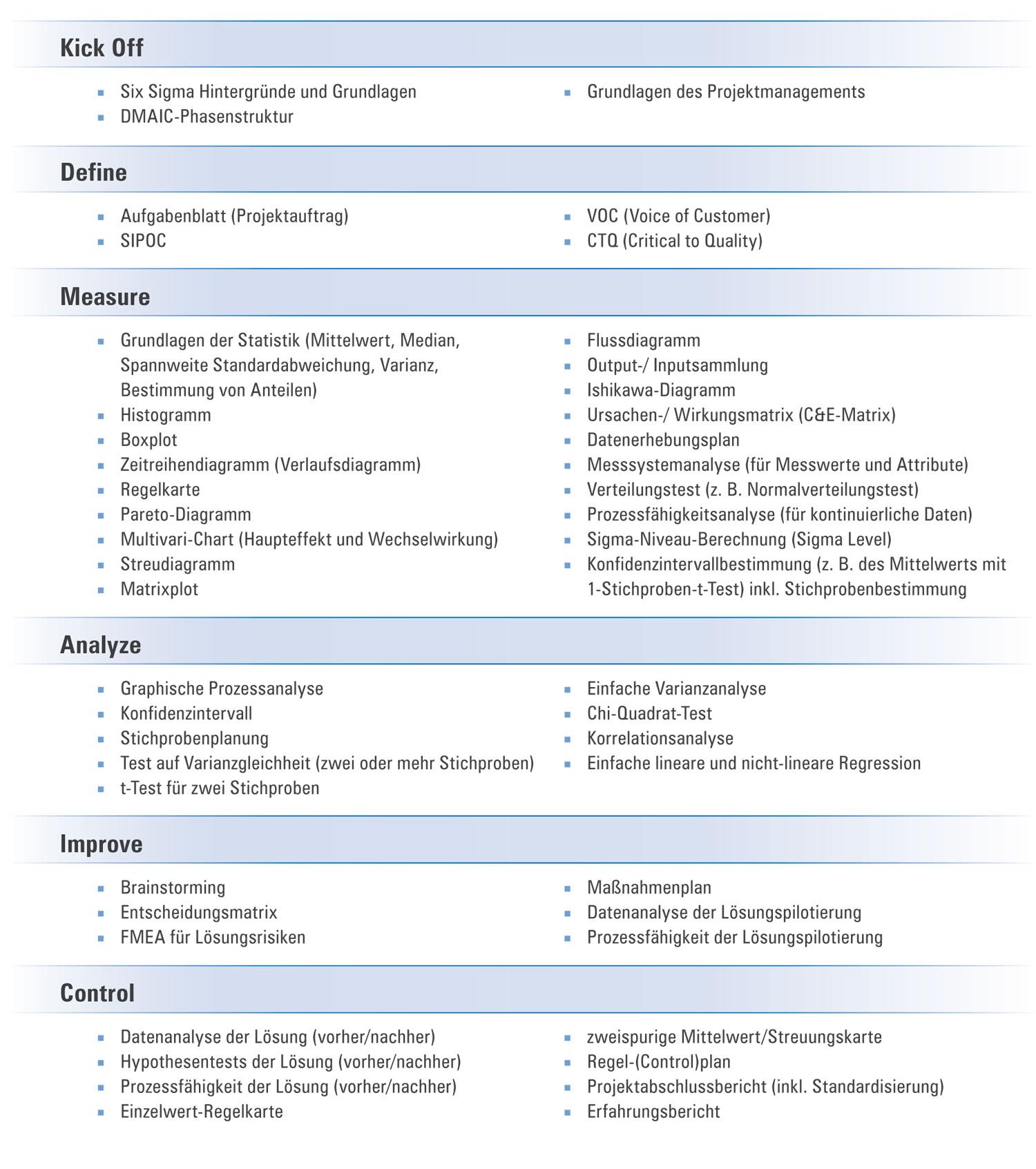 Inhalte des Seminars Six Sigma Green Belt
