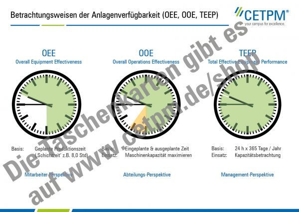 Taschenkarte T02: Overall Equipment Effectiveness (OEE)