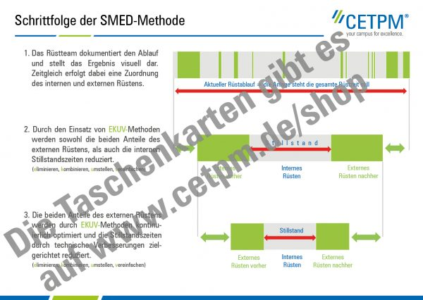 Taschenkarte T03: SMED (Rüstzeitoptimierung)