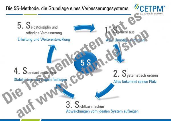 Taschenkarte T04: 5S-Methode