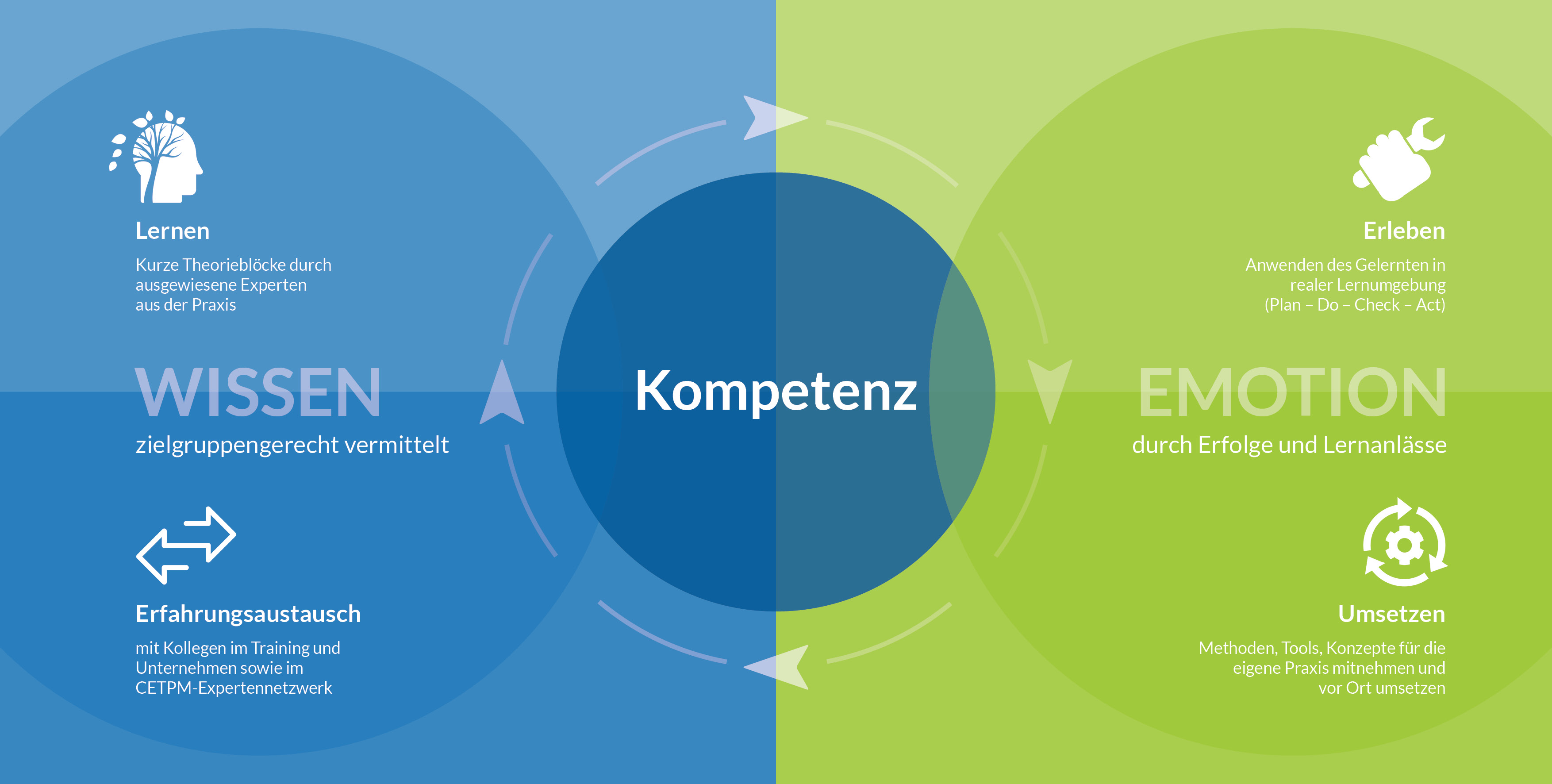 Grafik_Kompetenz_CETPM_final