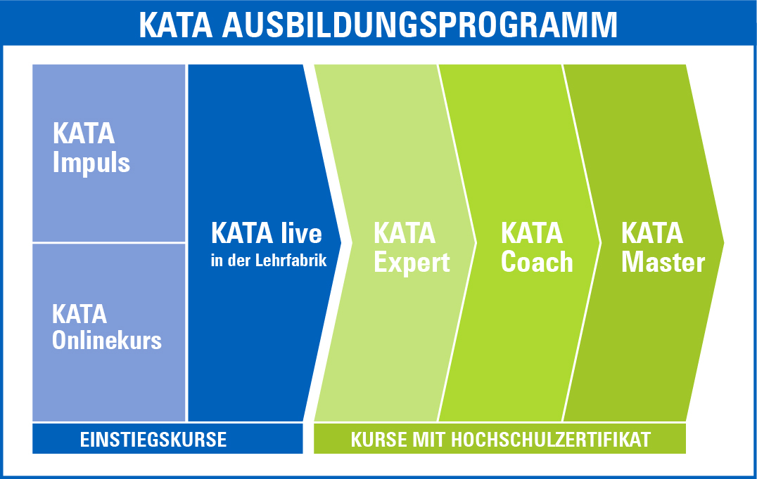 KATA Ausbildungsprogramm_Grafik