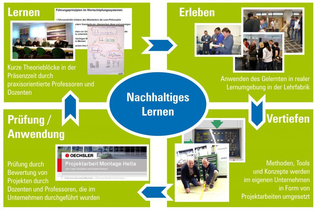 Die Lehrmethodik des Studiums Wertschöpfungsmanagement der Hochschule Ansbach