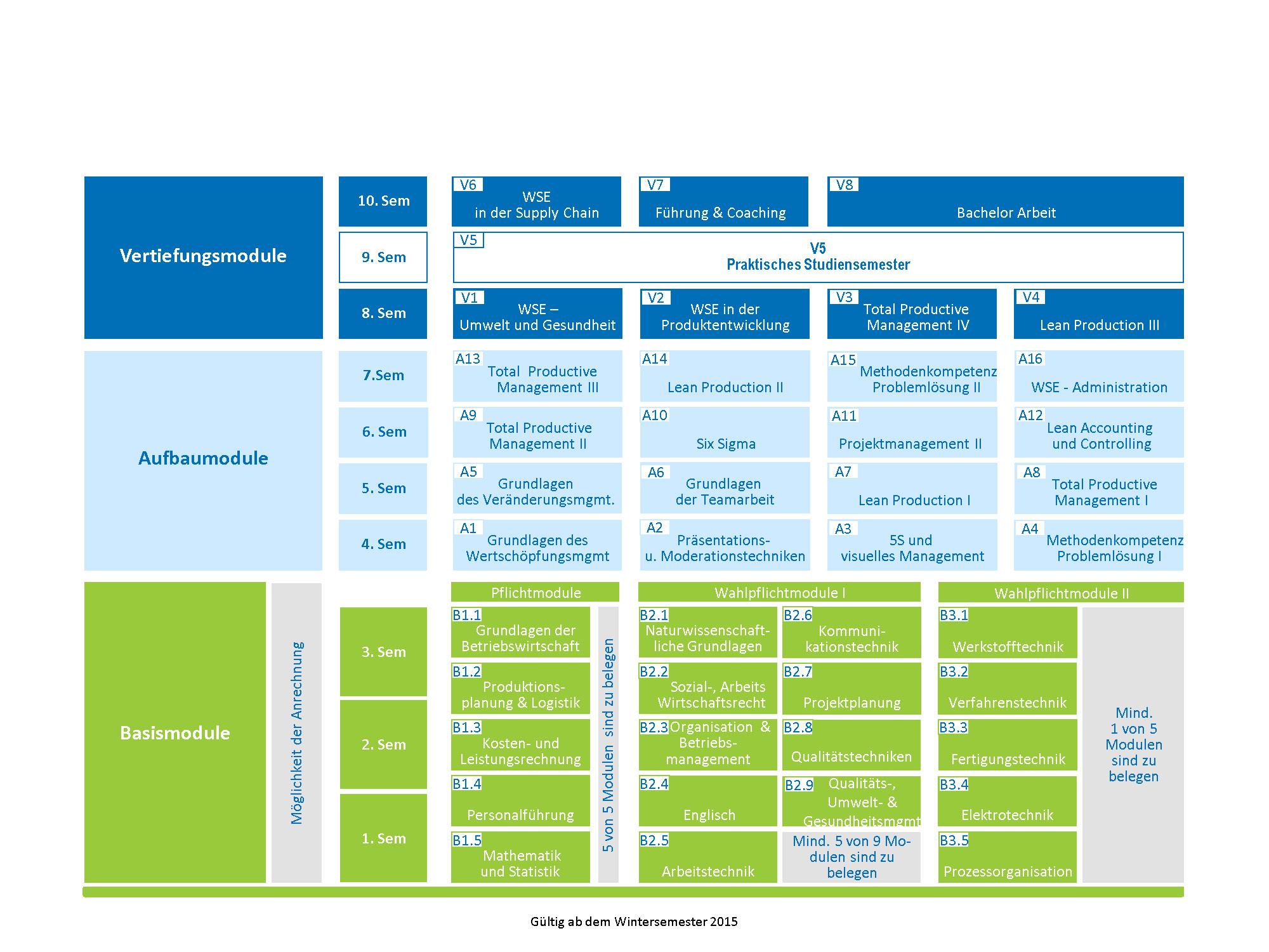 Inhalt und Aufbau des Studiums Wertschöpfungsmanagement der Hochschule Ansbach