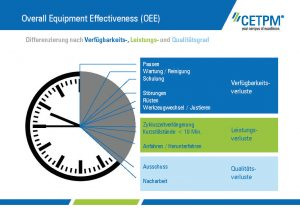 Taschenkarte T02: Overall Equipment Effectiveness (OEE)