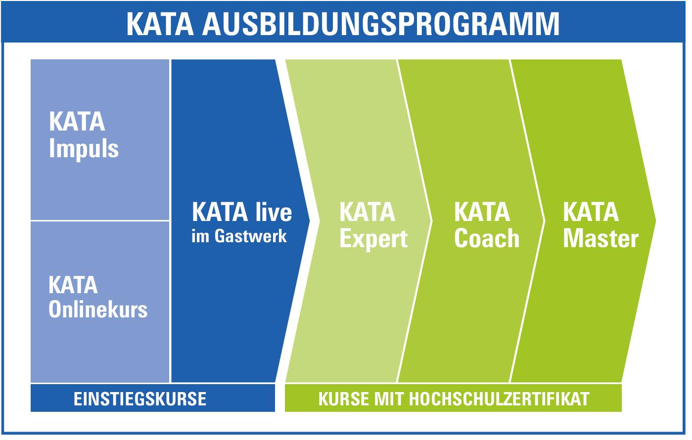 kata-ausbildungsprogramm