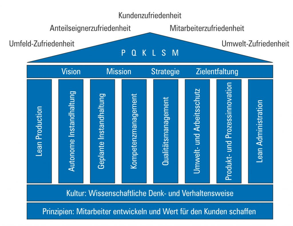 Operational Excellence Reference Model