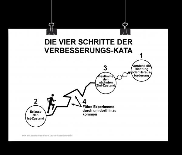 Verbesserungs-KATA-Poster DIN A1